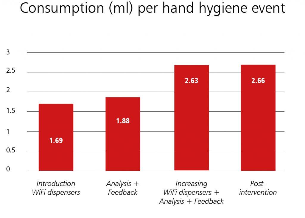 Hand hygiene consumption.