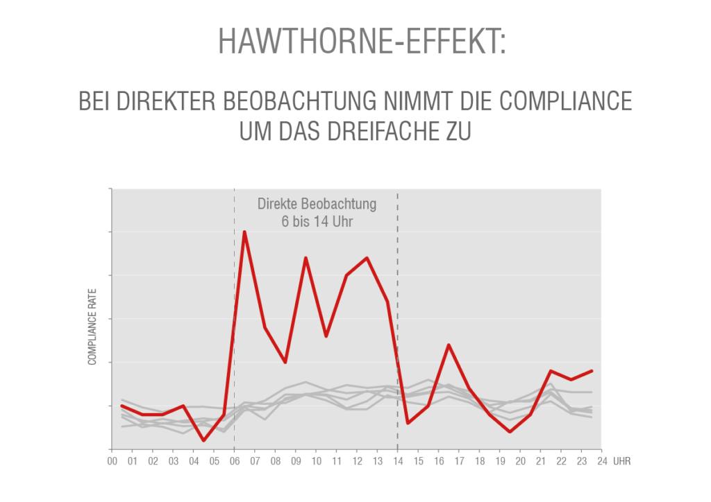 Der Hawthorne-Effekt bei der direkten Beobachtung zur Händehygiene-Compliance.