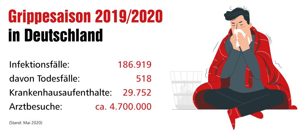 Grippesaison 2019/2020 in Zahlen