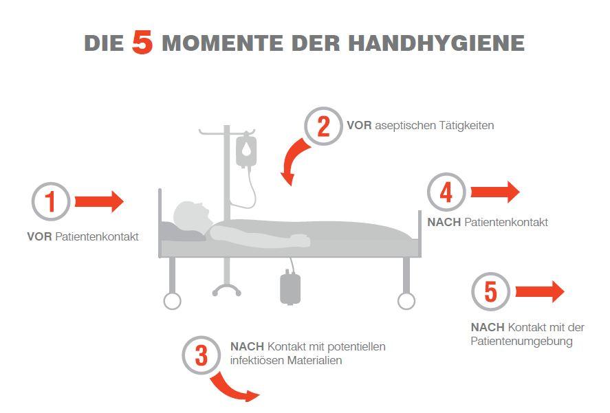 Die 5 Momente der Händehygiene