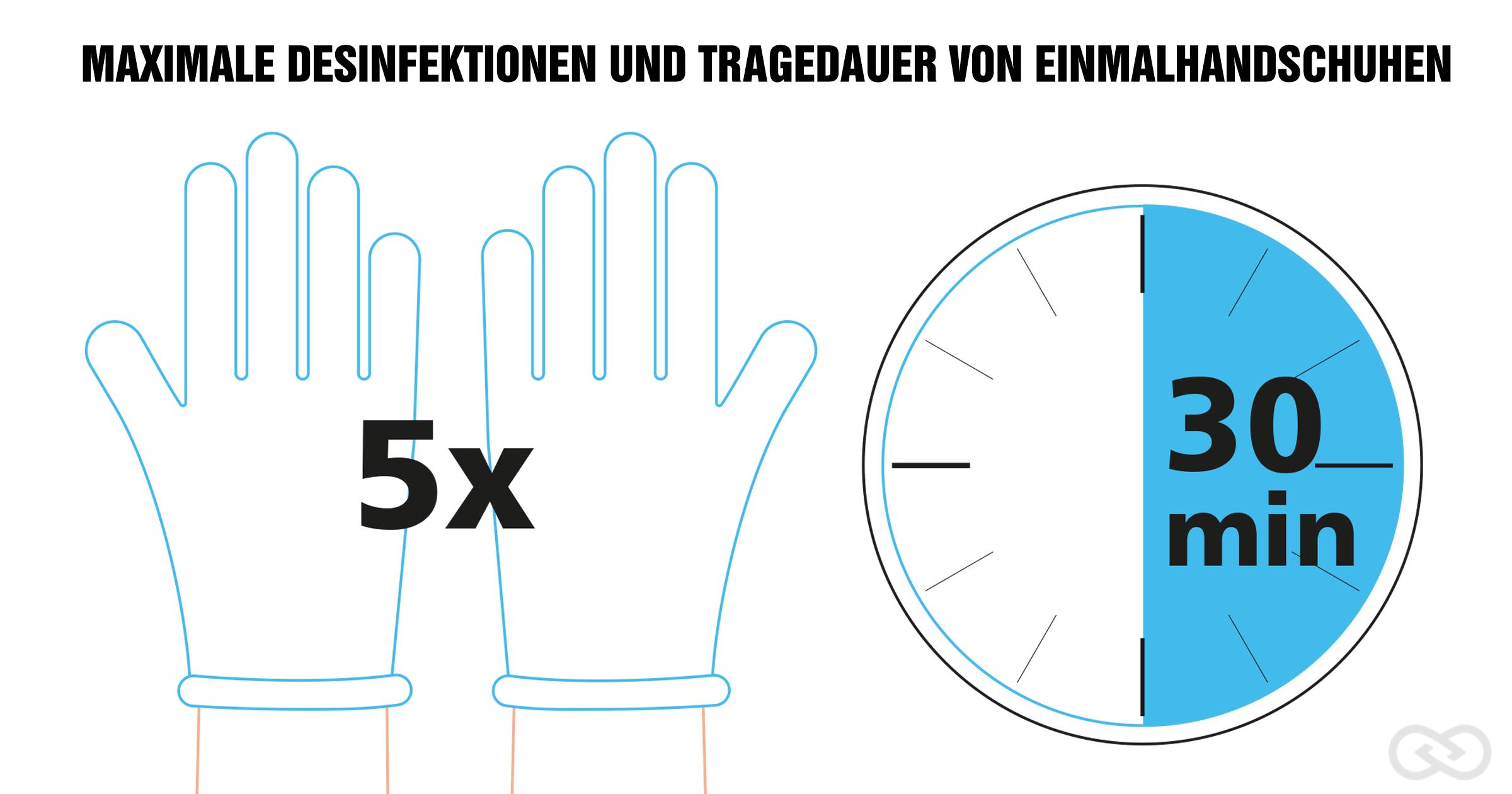 Medizinische Einmalhandschuhe desinfizieren: Anzahl und Länge