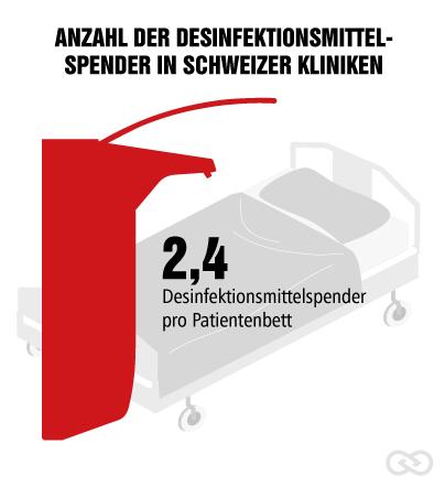 Schweizer Spitäler mit Händehygiene