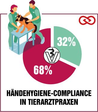 Die Hygiene in Tiermedizin ist ausbaufähig.