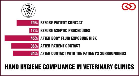 Hygiene in veterinary medicine